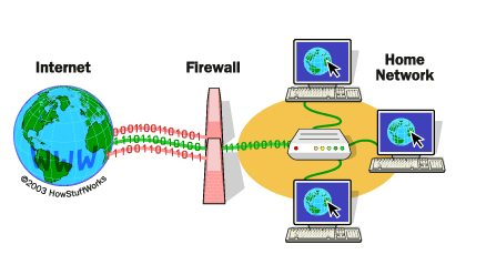 What is Firewall and Types of Firewall